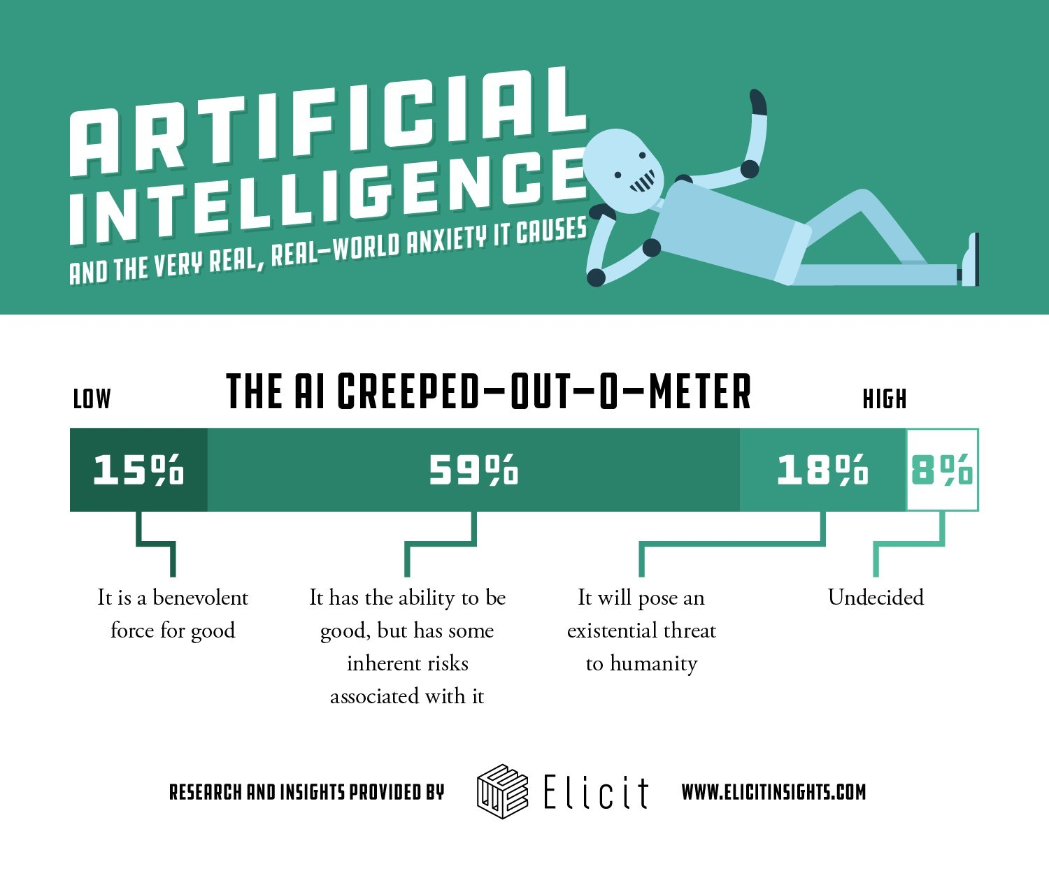 Consumers are conflicted over artificial intelligence.