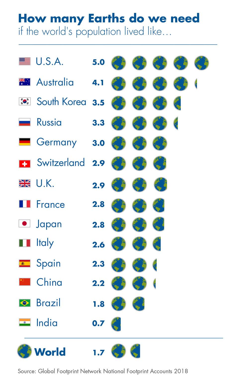 8月1日生态越界日到来,人类已经用了1.7个地球   美通社
