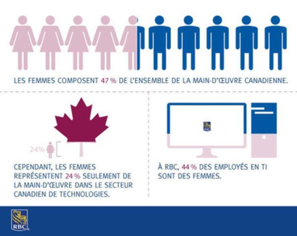 Le partenariat entre RBC et CanWIT devrait nous aider à rendre le secteur TI plus intéressant pour les femmes. (Groupe CNW/RBC (French))
