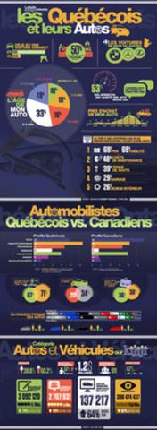 Sondage de Kijiji réalisé auprès des automobilistes du Québec et du reste du Canada. (Groupe CNW/Kijiji Canada)