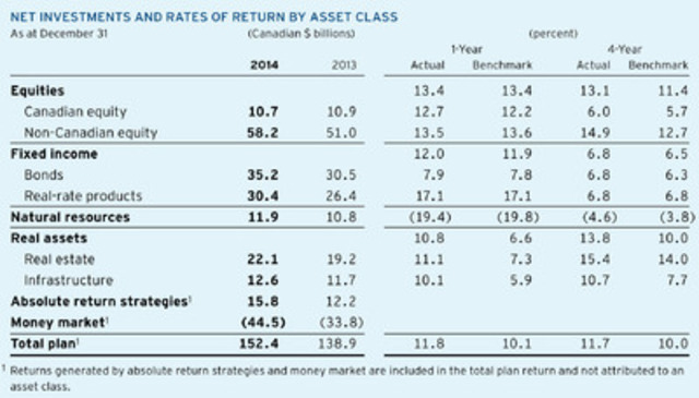 Net Investments and Rates of Return by Asset Class chart (CNW Group/Ontario Teachers' Pension Plan)