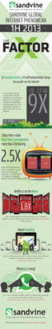 Sandvine data predicts that 2013 will be the year long-form video makes its move onto mobile networks (CNW Group/Sandvine Incorporated)