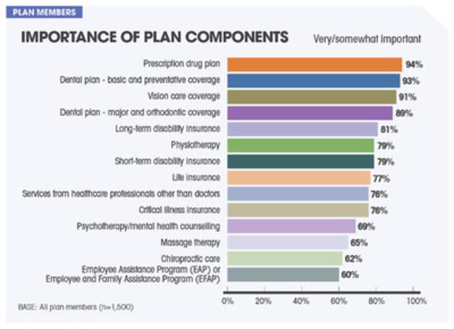 Importance of plan components (CNW Group/Sanofi-aventis Canada Inc.)