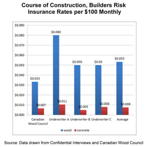 Course of Construction, Builders Risk Insurance Rates per $100 Monthly (CNW Group/Concrete Council of Canada)