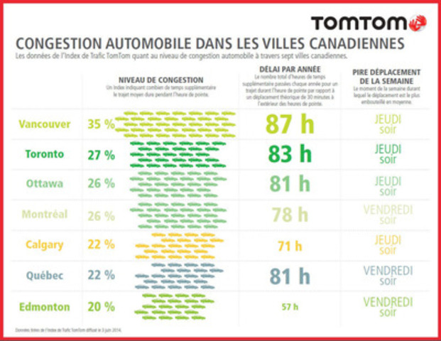 Index de Trafic TomTom (Groupe CNW/TomTom)