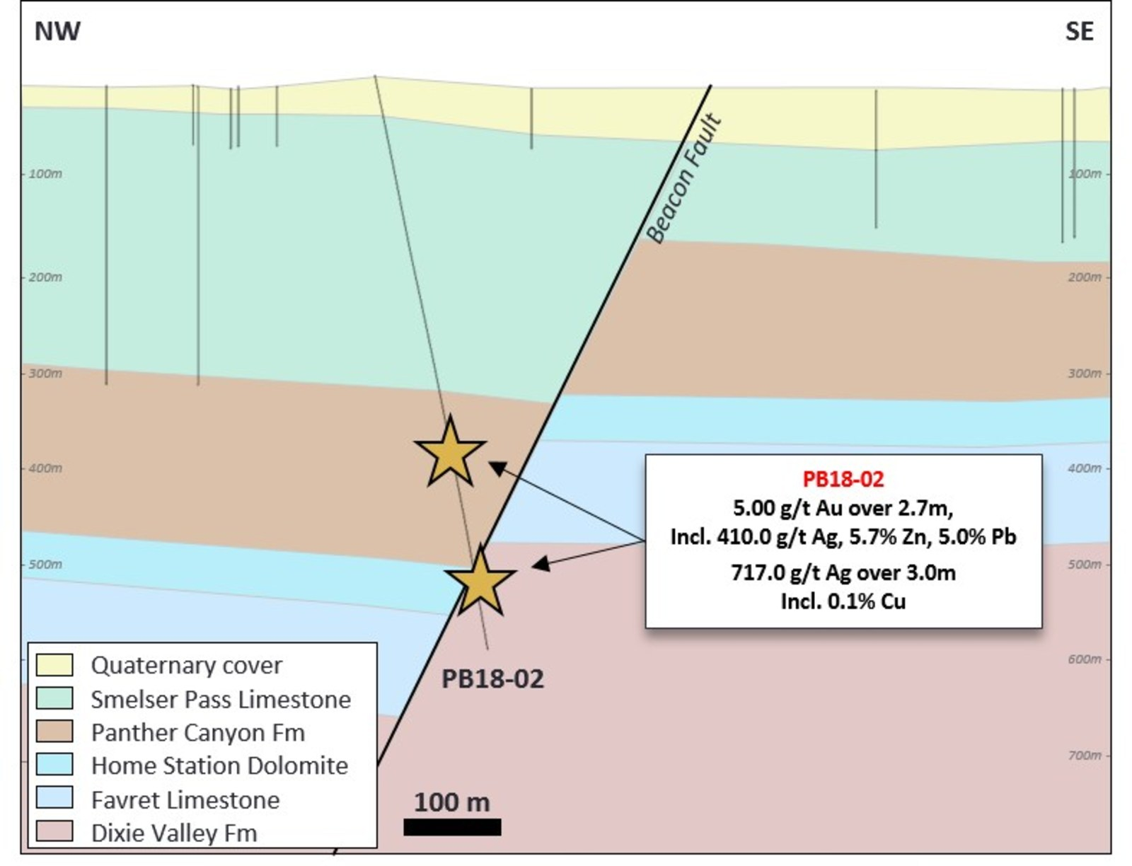 Figure 2 – Section view of hole PB18-02