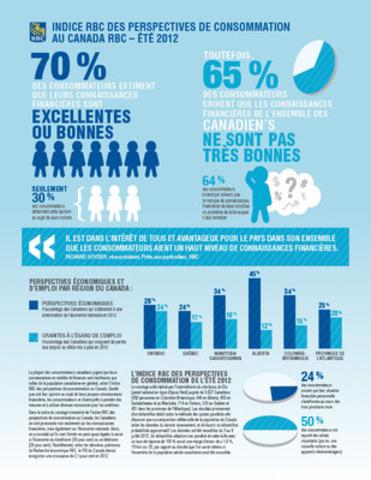 INDICE RBC DES PERSPECTIVES DE CONSOMMATION AU CANADA RBC - ÉTÉ 2012 (Groupe CNW/RBC (French))