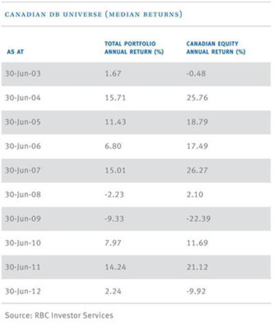 Canadian Defined Benefit Pensions Universe, Median returns as at June 30th (CNW Group/RBC Investor Services)