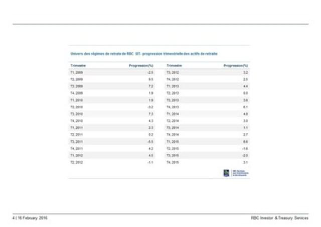 Univers des régimes de retraite de RBC SIT– progression trimestrielle des actifs de retraite T1 2009 - T4 2015 (Groupe CNW/Banque Royale du Canada)