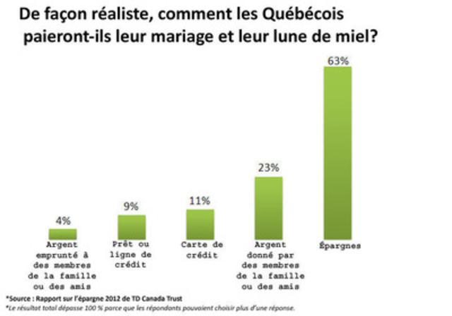 De façon réaliste, comment les Québécois paieront-ils leur mariage et leur lune de miel? (Groupe CNW/TD Canada Trust)