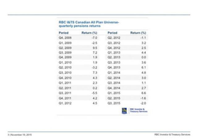 RBC I&TS Canadian All Plan Universe - quarterly pensions returns, Q4 2008 - Q3 2015 (CNW Group/RBC)