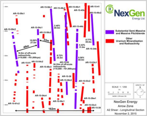 Figure 3: A2 Mineralized Shear Long Section (Close Up) (CNW Group/NexGen Energy Ltd.)