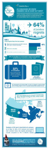 Above: Travelocity.ca unveils info graphic revealing the summer regrets and booking behaviors of Canadians. With the long weekend coming up Travelocity.ca reminds the nation to seize the summer by offering a chance to win $21,000 in travel.  (CNW Group/Travelocity.ca)