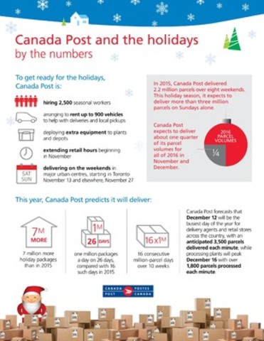 Canada Post and the holidays by the numbers (CNW Group/Canada Post)