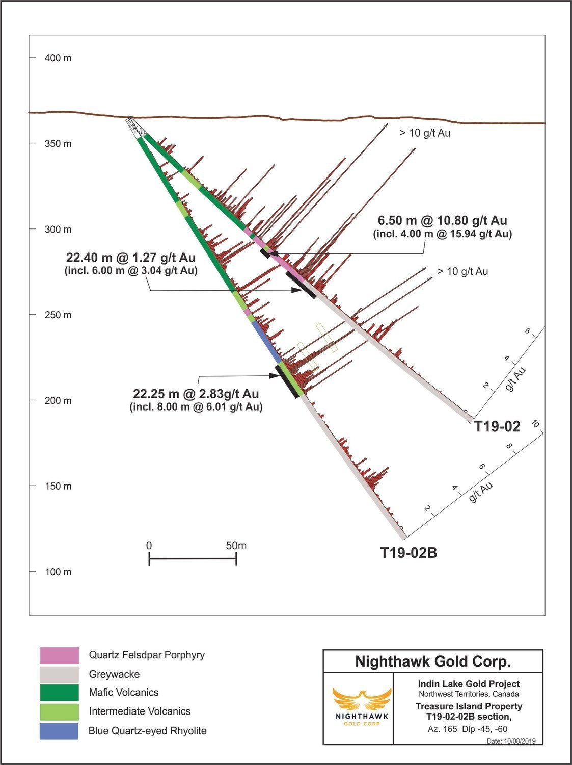 Figure 2. Cross Section – Main Zone - Drillhole T19-02 and T19-02B (CNW Group/Nighthawk Gold Corp.)