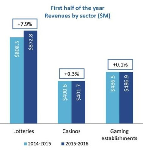 First half of the year - Revenues by sector ($M) (CNW Group/Loto-Québec)