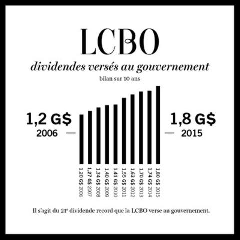 LCBO - dividendes versés au gouvernement - bilan sur 10 ans (Groupe CNW/Régie des alcools de l'Ontario)