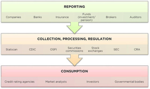 Key stakeholders benefit several ways using XBRL as part of Standardized Business Reporting in their supply chains as illustrated. (CNW Group/XBRL Canada)