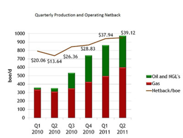 Quarterly Production and Operating Netback Graph (CNW Group/Yangarra Resources Ltd.)