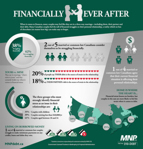 Two in Five Married or Common Law Canadians Consider Themselves to Be Struggling Financially. But Who Should They Go To For Help? (CNW Group/MNP LLP)