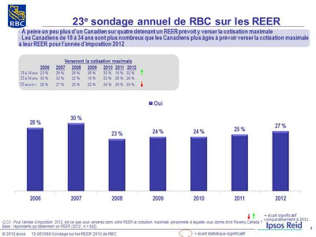 23e sondage annuel de RBC sur les REER : À peine un peu plus d'un Canadien sur quatre détenant un REER prévoit y verser la cotisation maximale (Groupe CNW/RBC (French))