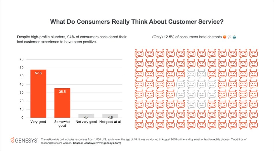 New research from Genesys teases out what consumers like [and don't like] about customer service. The study of 1,000 U.S. adults provides insight into evolving consumer preferences and shows how businesses can adapt with the times.