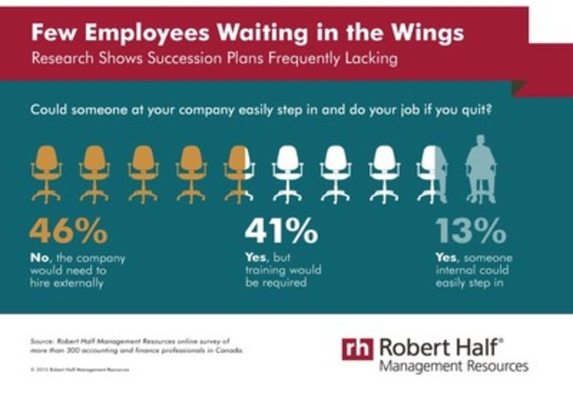 Succession Planning (CNW Group/Robert Half Management Resources)