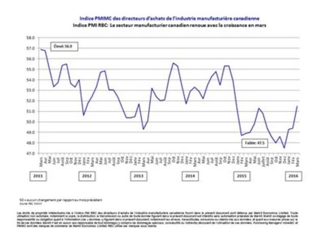 Indice PMI RBC : Le secteur manufacturier canadien renoue avec la croissance en mars (Groupe CNW/Markit)