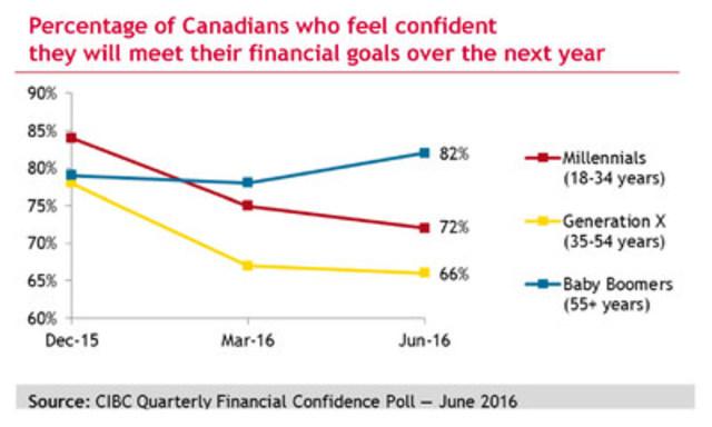 Far fewer Millennials and Gen Xers feel they'll meet their financial goals, a new CIBC poll finds. (CNW Group/CIBC)