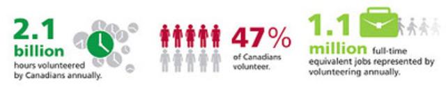 Volunteering infographic (CNW Group/World Vision Canada)