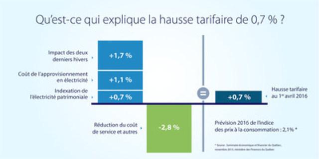 Dossier tarifaire 2016-2017 - Une hausse des tarifs d'électricité inférieure à l'inflation (Groupe CNW/Hydro-Québec)