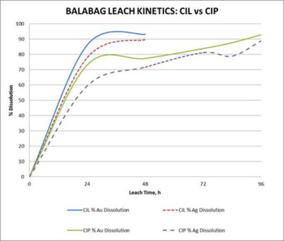 Figure 1 - Balabag Leach Kinetics: CIL vs CIP (CNW Group/TVI Pacific Inc.)