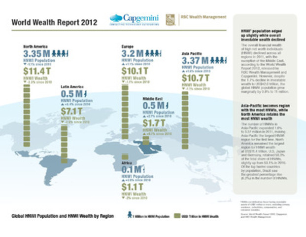 Capgemini and RBC Wealth Management World Wealth Report 2012: Global HNWI Population and HNWI Wealth by Region (CNW Group/RBC Wealth Management)