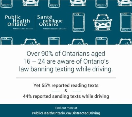 Over 90% of Ontarians aged 16 - 24 are aware of Ontario's law banning texting while driving. (CNW Group/Public Health Ontario)