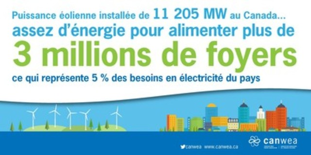 L'éolien a poursuivi sa croissance rapide au Canada en 2015 (Groupe CNW/Association canadienne de l'énergie éolienne)