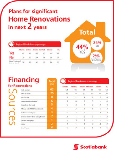 Scotiabank Mortgage Landscape Poll: Plans for significant Home Renovations in next 2 years, by province. (CNW Group/Scotiabank)