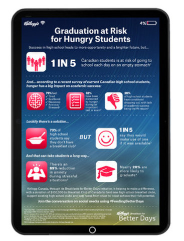 Graduation at Risk for Hungry Students (CNW Group/Kellogg Canada Inc.)