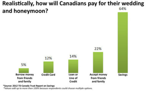 Graph: Realistically, how will Canadians pay for their wedding and honeymoon? (CNW Group/TD Canada Trust)