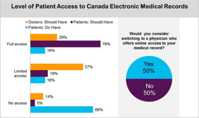 Level of Patient Access to Canada Electronic Medical Records (CNW Group/Accenture)