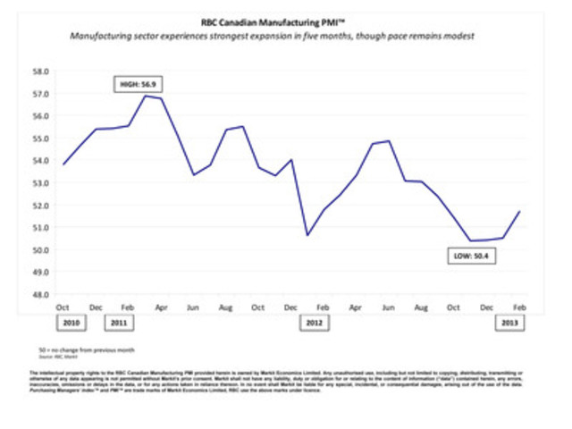 Manufacturing sector experiences strongest expansion in five months, though pace remains modest (CNW Group/RBC)