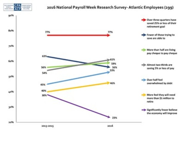 The Canadian Payroll Association's (CPA's) eighth annual National Payroll Week (NPW) Research Survey shows that Canadian employees continue to live pay cheque to pay cheque, are struggling to save for retirement, feel overwhelmed by debt and are increasingly worried about their local economy. For more survey results, visit the NPW website at npw-snp.ca or the CPA's website at payroll.ca. (CNW Group/Canadian Payroll Association)