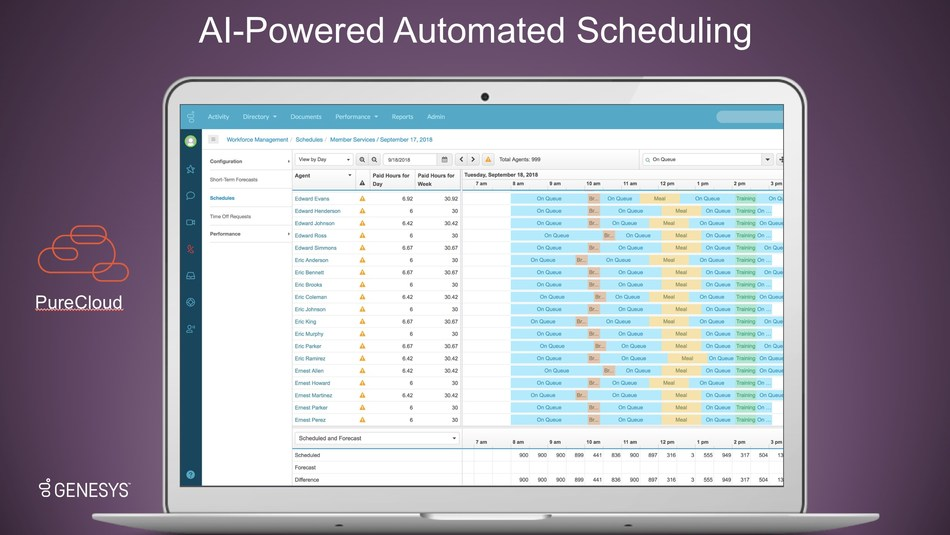 New AI-powered Genesys Automated Forecasting and Scheduling enables businesses to predict the best possible staffing schedules with unprecedented speed and accuracy, saving time and money in the process