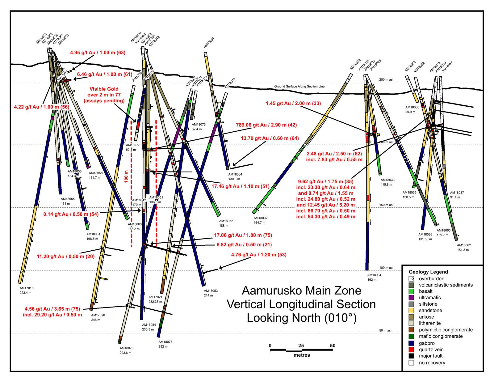 Aamurusko Long Section
