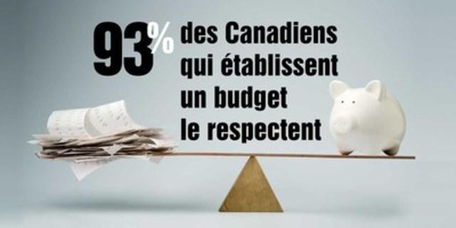 La dernière Enquête canadienne sur les capacités financières a permis de constater que la plupart des Canadiens s''acquittent de leurs factures et de leurs obligations financières. Moins de la moitié ont un budget, mais 93 % de ceux qui en ont un le respectent. (Groupe CNW/Agence de la consommation en matière financière du Canada)
