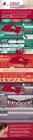 Aperçu de la Carte d'évaluation de l' Alliance canadienne des patients en dermatologie (Groupe CNW/Canadian Skin Patient Alliance)