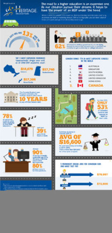 Prices for post-secondary education are on the rise (CNW Group/Heritage Education Funds Inc.)