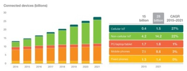 Internet of Things to overtake mobile phones by 2018: Ericsson Mobility Report (CNW Group/Ericsson Canada)