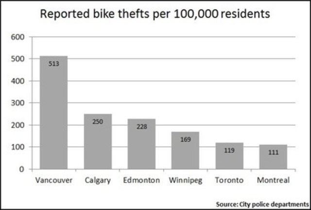 Reported bike thefts per 100,000 residents (CNW Group/Square One Insurance Services Inc.)