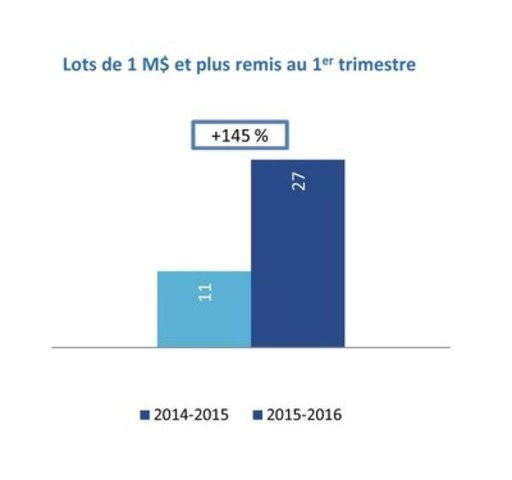 Lots de 1 M$ et plus remis au 1er trimestre (Groupe CNW/Loto-Québec)