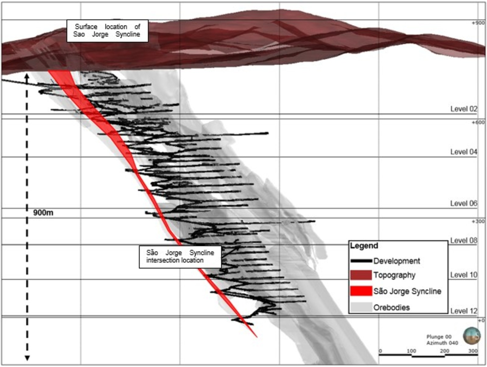 Figure 2. Pilar Long Section showing location of Sao Jorge Syncline at surface and close to 13 level where it was intersected by development relative to the BIF Orebodies.
